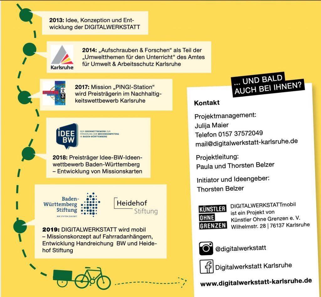 Das Bild zeigt die Entwicklung der DIGITALWERKSTATT Karlsruhe. In 5 Schritten wird die ERklärung von oben grafisch dargestellt.